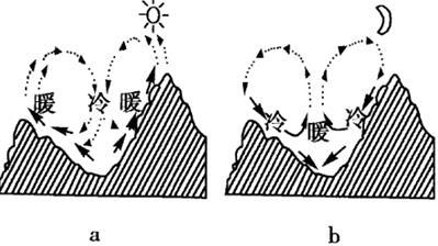 (3)城市热岛效应:指现象中的城市明显高于外围郊区的气温.高中生夏令营北师大图片